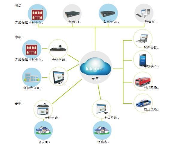 飞视美为黑龙江省公安厅量身打造的视频会议拓扑图