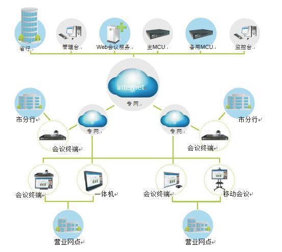中国银行视频会议解决方案拓扑图