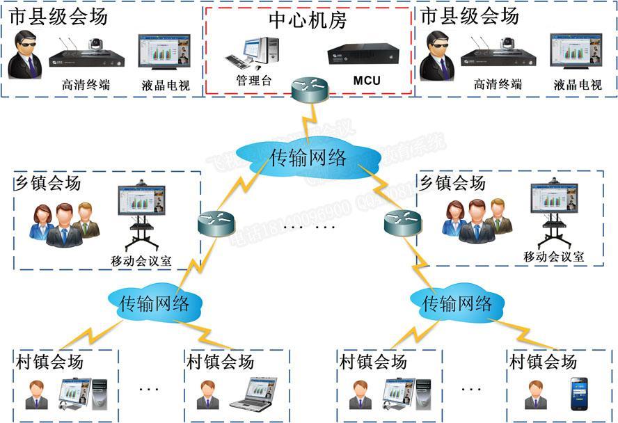 (飞视美为农林牧行业量身打造的视频会议系统拓扑