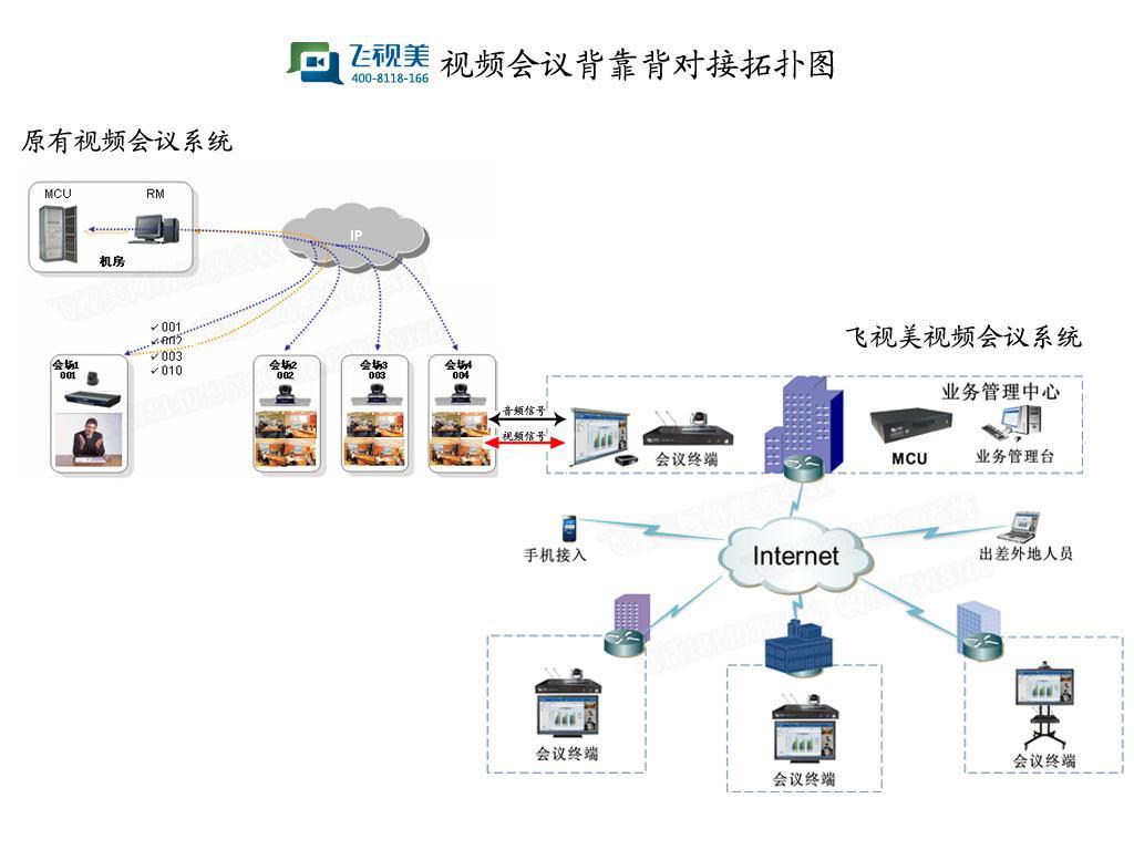 飞视美视频会议背靠背方案应用一:扩展原有系统 对于一些大型集团公司和部门单位的视频会议系统,由于规模庞大点数众多,需要架设一套从上到下全面覆盖的硬件视频会议系统,通常会使用背靠背对接方式,主要出于如下考虑: 1.传统的硬件视频会议系统价格太高; 2.单个会议中容纳的会场数量有限; 所以通常只建设到下属一级单位,在需要开全国或全单位会议时,下级单位的人员或者集中到一级会场,或者在开完会后由一级单位通报给下级单位。这样就给用户带来了许多问题,使得用户的投资无法保证。如: 1.