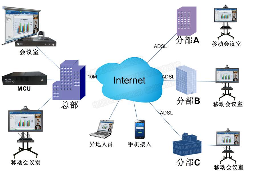 一套专业的视频会议系统设备清单包含配置好点的电脑,视频会议终端,视频会议MCU,音视频显示设备,麦克风,高清摄像头等等。由于软/硬件视频会议架构之间的优劣势不同,企业视频会议系统组网结构以及与会者参与方式不同等等条件,一个不专业的视频会议系统拓扑图往往导致会议的不稳定性及安全性,以及未来的可拓展行。成都飞视美在视频会议系统拓扑图构建上具备丰富的行业经验,长期服务于各行业视频会议系统的构架设计与实现,下面列举部分行业常见网络视频会议系统拓扑图作为参考,如果你需要更专业的视频会议系统搭建方案,欢迎联系我们